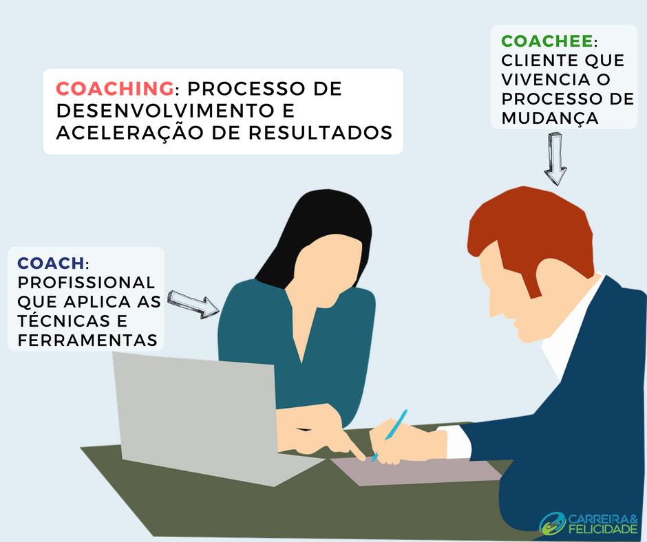 coaching, coach e coachee