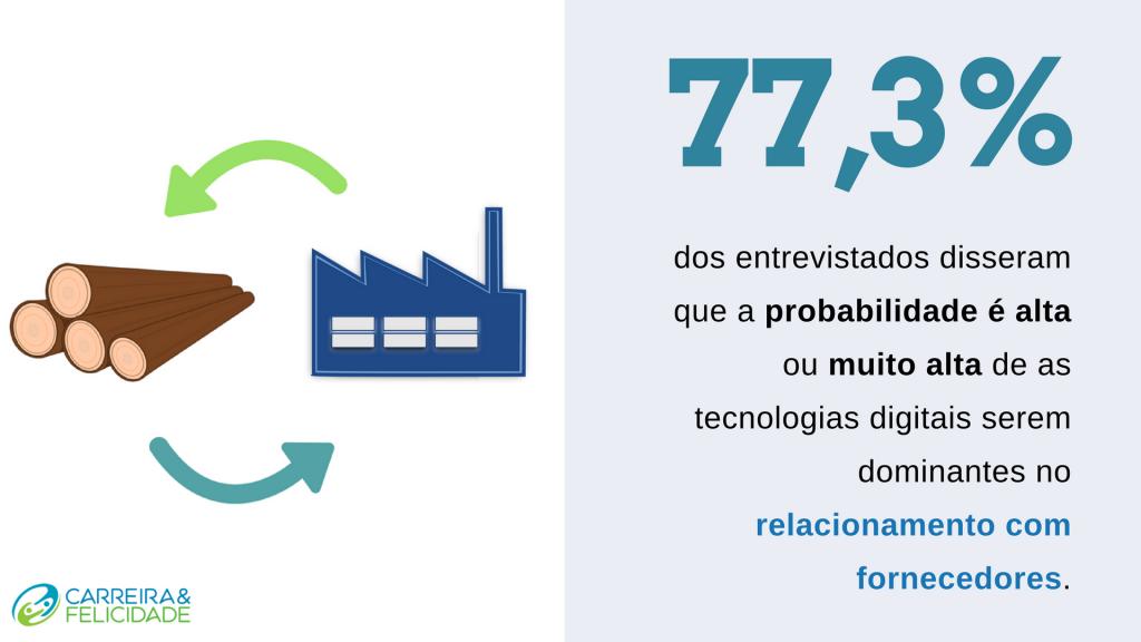 Quarta revolução industrial